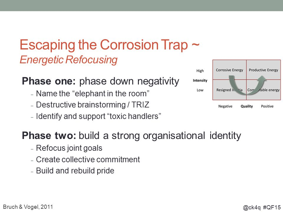 """@ck4q #QF15 Escaping the Corrosion Trap ~ Energetic Refocusing Phase one: phase down negativity – Name the """"elephant in the room"""" – Destructive brains"""