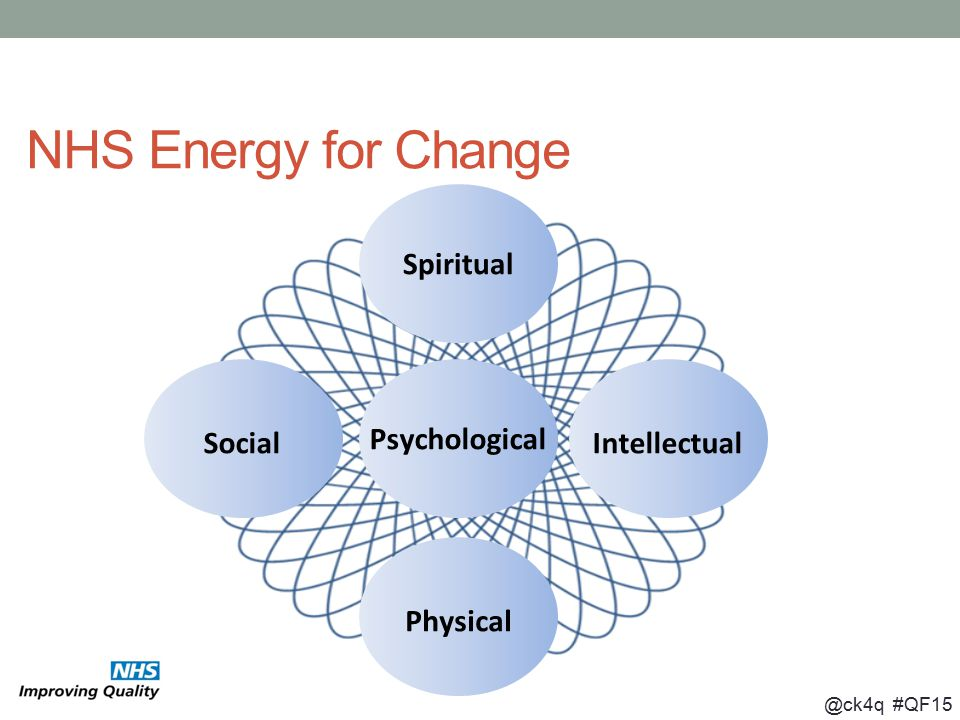 @ck4q #QF15 NHS Energy for Change Psychological Physical Spiritual SocialIntellectual