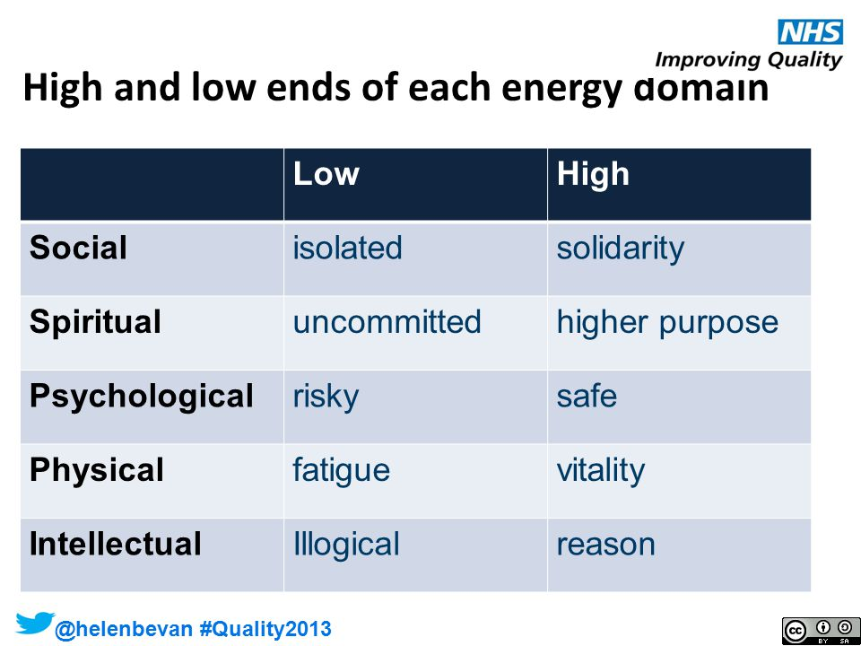 @helenbevan @helenbevan #Quality2013 High and low ends of each energy domain LowHigh Socialisolatedsolidarity Spiritualuncommittedhigher purpose Psych