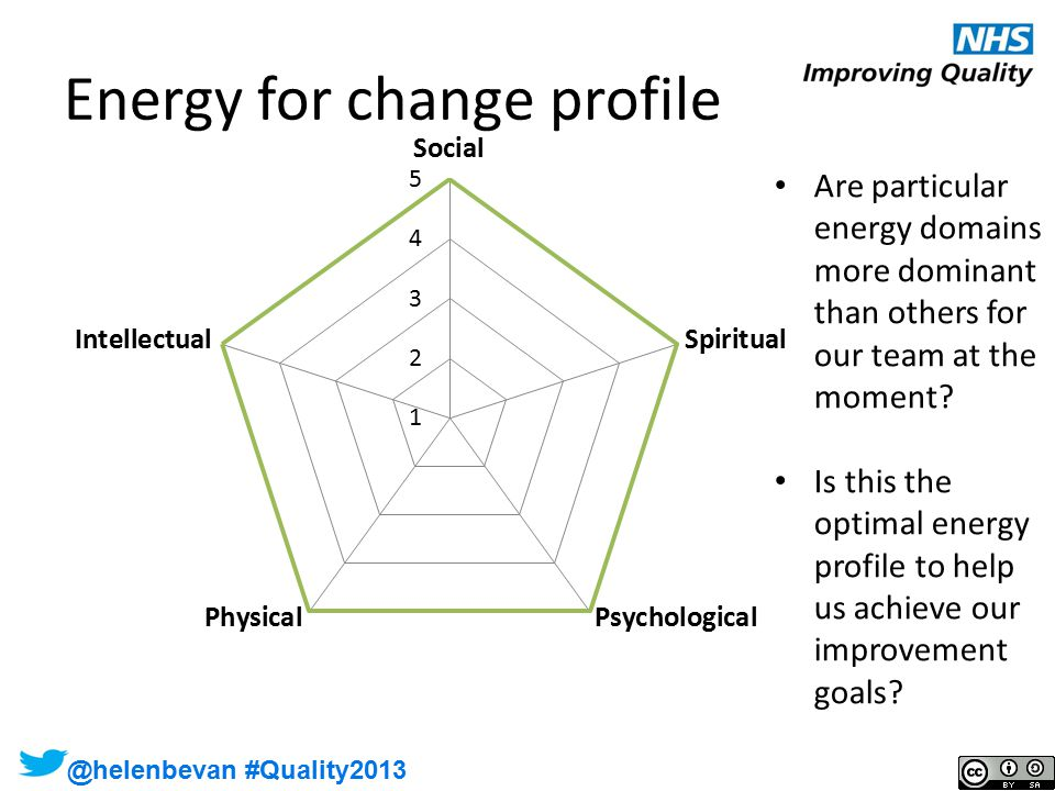 @helenbevan @helenbevan #Quality2013 Are particular energy domains more dominant than others for our team at the moment.