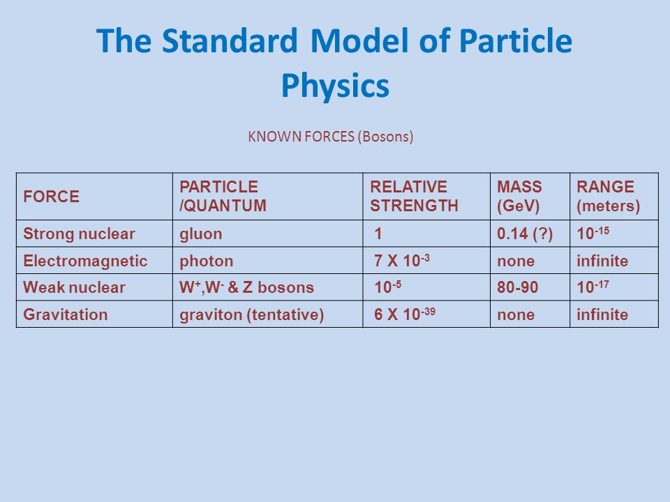 The Standard Model of Particle Physics KNOWN FORCES (Bosons) FORCE PARTICLE /QUANTUM RELATIVE STRENGTH MASS (GeV) RANGE (meters) Strong nucleargluon 1