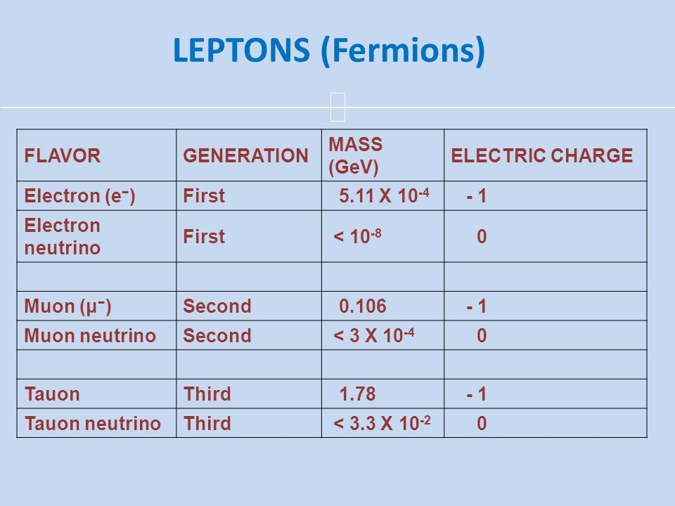 LEPTONS (Fermions) FLAVORGENERATION MASS (GeV) ELECTRIC CHARGE Electron (e − )First 5.11 X 10 -4 - 1 Electron neutrino First < 10 -8 0 Muon (μ − )Seco