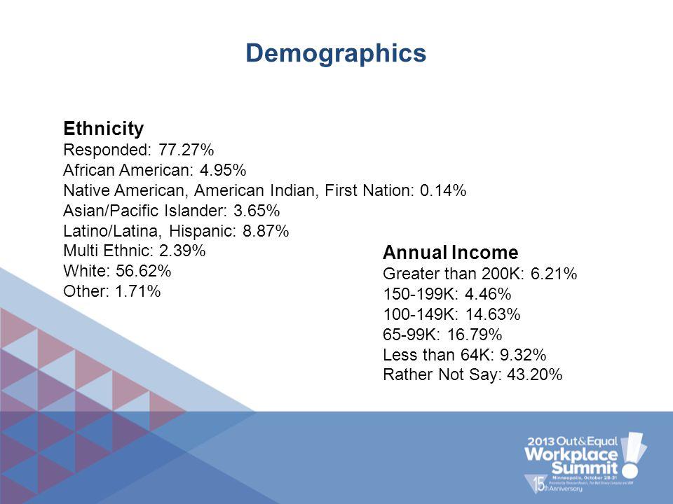 Demographics Ethnicity Responded: 77.27% African American: 4.95% Native American, American Indian, First Nation: 0.14% Asian/Pacific Islander: 3.65% L