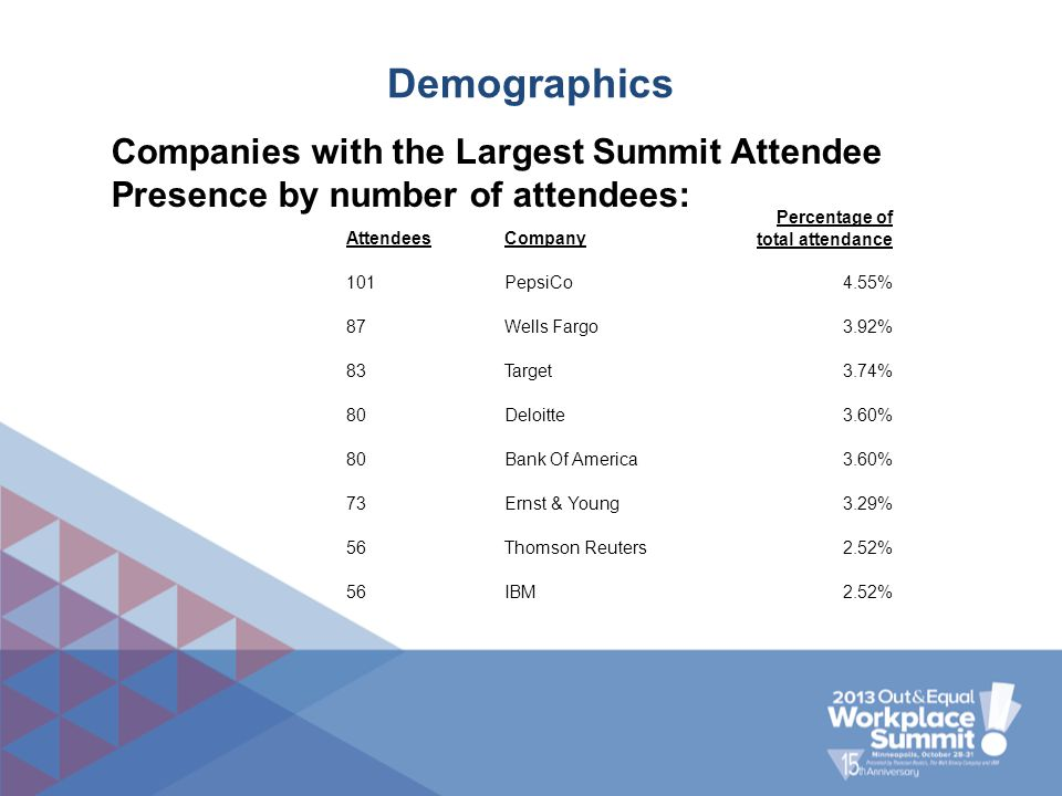 Demographics Companies with the Largest Summit Attendee Presence by number of attendees: AttendeesCompany Percentage of total attendance 101PepsiCo4.5