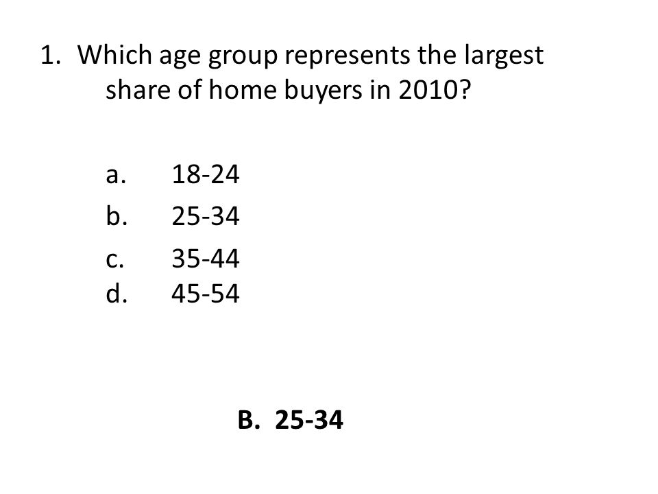 1.Which age group represents the largest share of home buyers in 2010.