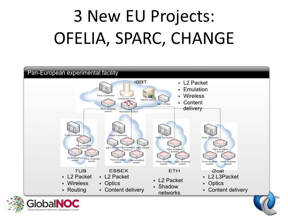 3 New EU Projects: OFELIA, SPARC, CHANGE