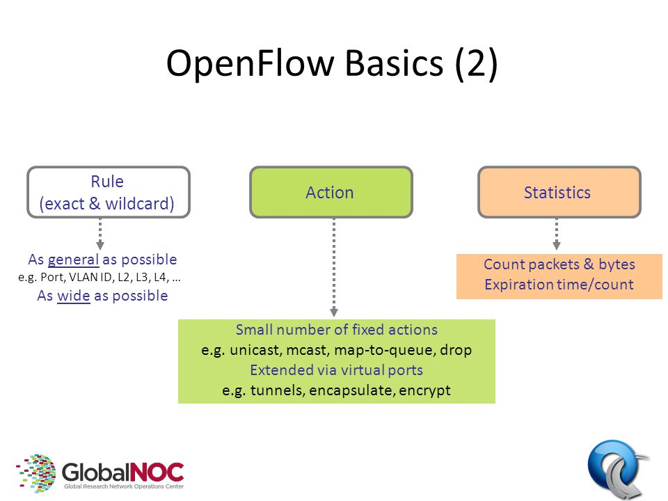 OpenFlow Basics (2) Rule (exact & wildcard) ActionStatistics Small number of fixed actions e.g.