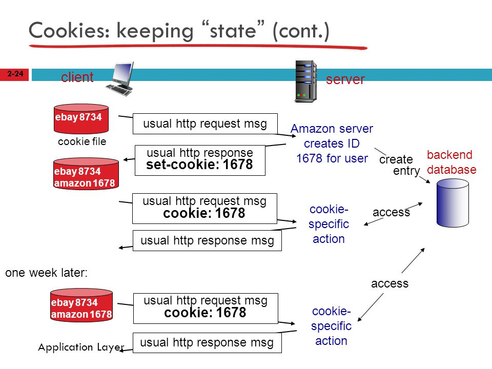 Cookies: keeping state (cont.) 2-24 Application Layer client server usual http response msg cookie file one week later: usual http request msg cookie: 1678 cookie- specific action access ebay 8734 usual http request msg Amazon server creates ID 1678 for user create entry usual http response set-cookie: 1678 ebay 8734 amazon 1678 usual http request msg cookie: 1678 cookie- specific action access ebay 8734 amazon 1678 backend database
