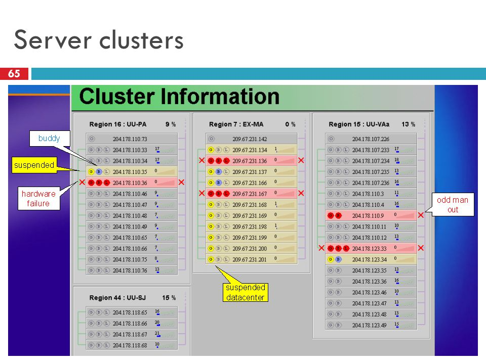 Server clusters 65