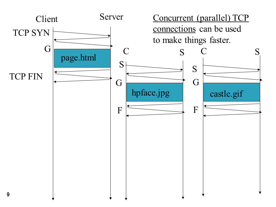 9 Client Server Concurrent (parallel) TCP connections can be used to make things faster.