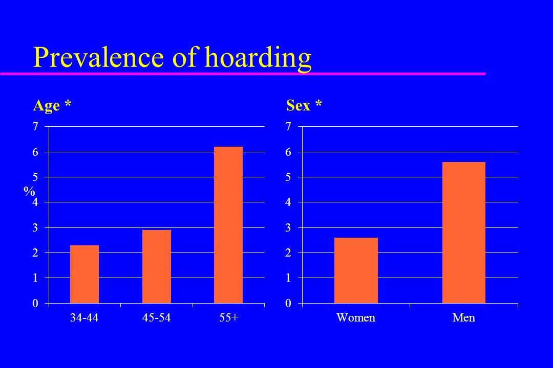 Prevalence of hoarding Age *Sex * %