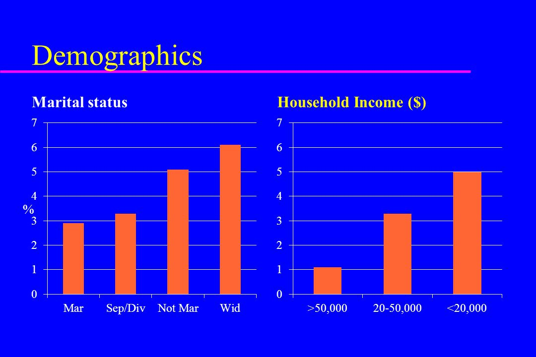 Demographics Marital statusHousehold Income ($) %