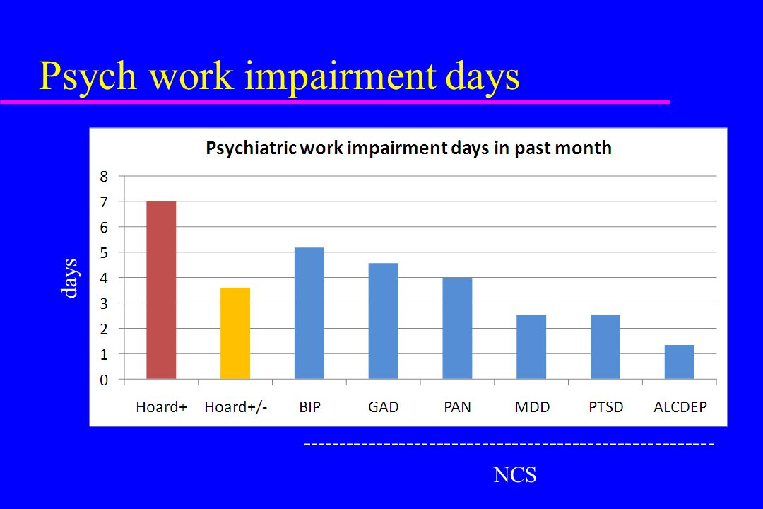 Psych work impairment days ------------------------------------------------------- NCS days