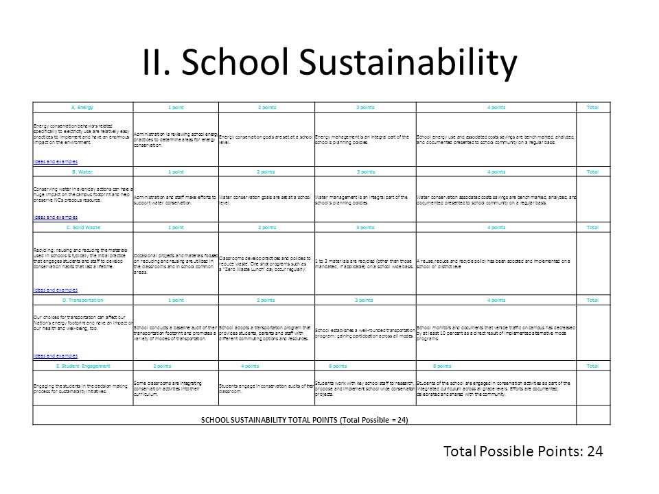 II. School Sustainability Total Possible Points: 24 A. Energy 1 point 2 points 3 points 4 pointsTotal Energy conservation behaviors related specifical