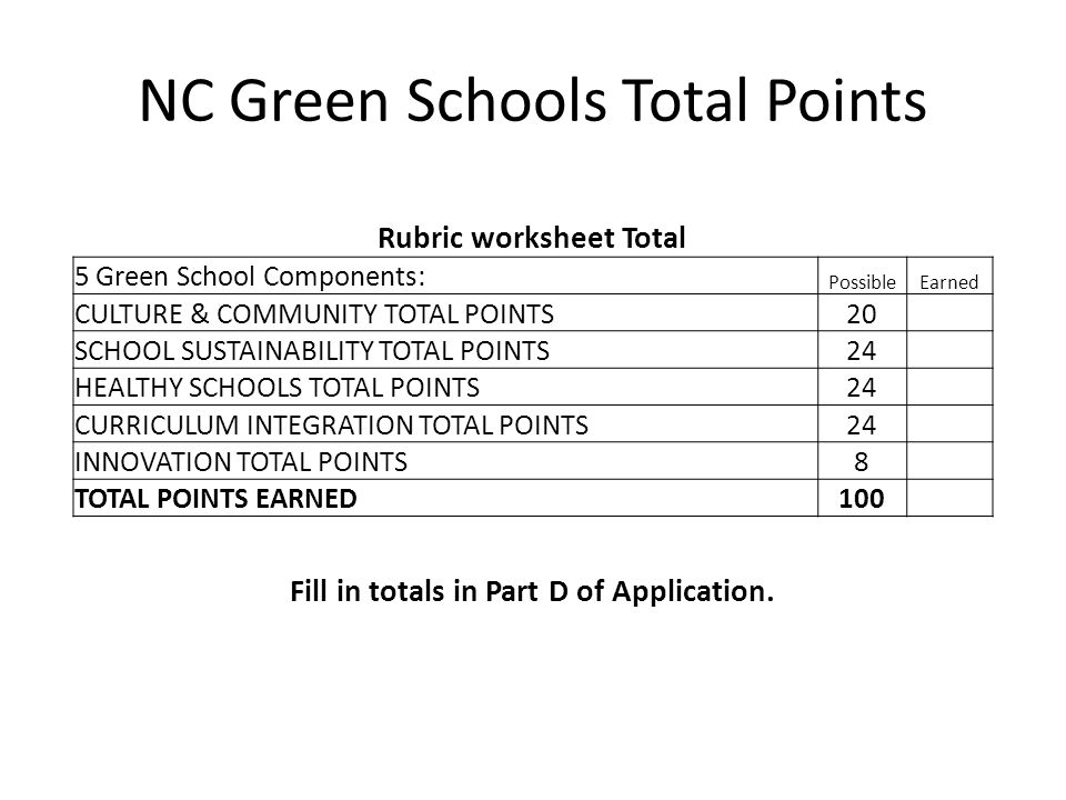 NC Green Schools Total Points Rubric worksheet Total 5 Green School Components: PossibleEarned CULTURE & COMMUNITY TOTAL POINTS20 SCHOOL SUSTAINABILIT