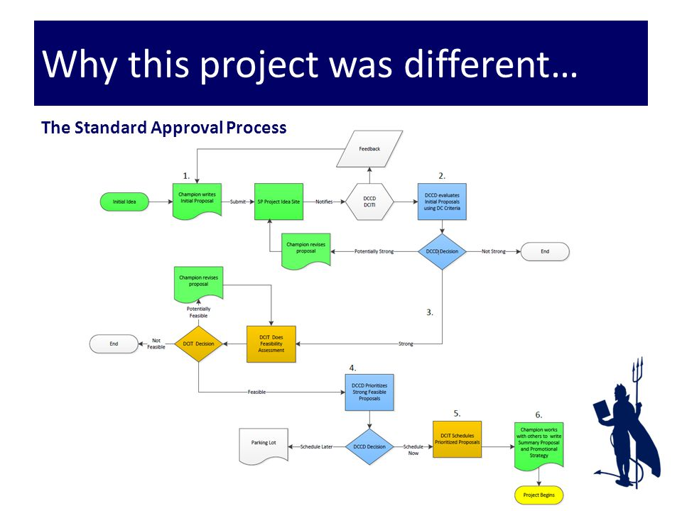 Why this project was different… The Standard Approval Process
