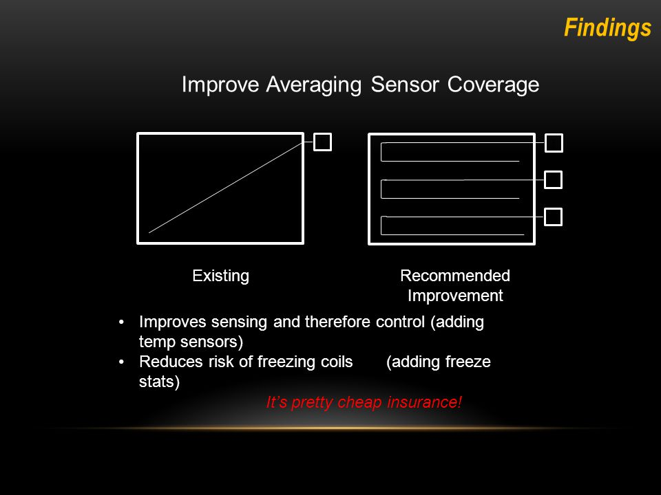Improve Averaging Sensor Coverage T T T T ExistingRecommended Improvement Improves sensing and therefore control (adding temp sensors) Reduces risk of freezing coils (adding freeze stats) It's pretty cheap insurance.