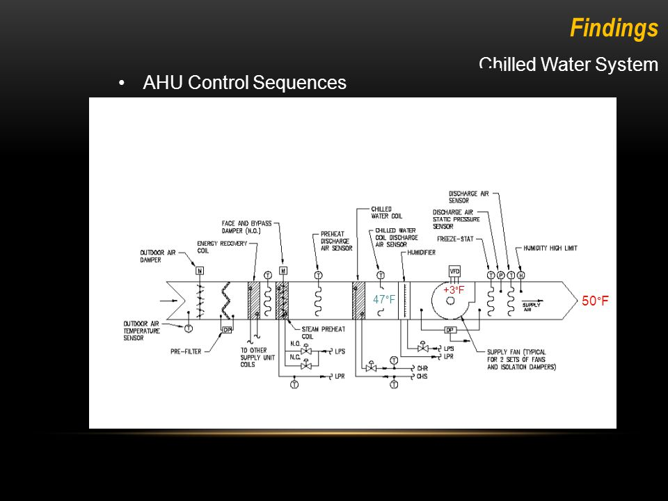 Chilled Water System Findings AHU Control Sequences Reduce Discharge Air Temperature Based on Return/Exhaust Humidity Level.