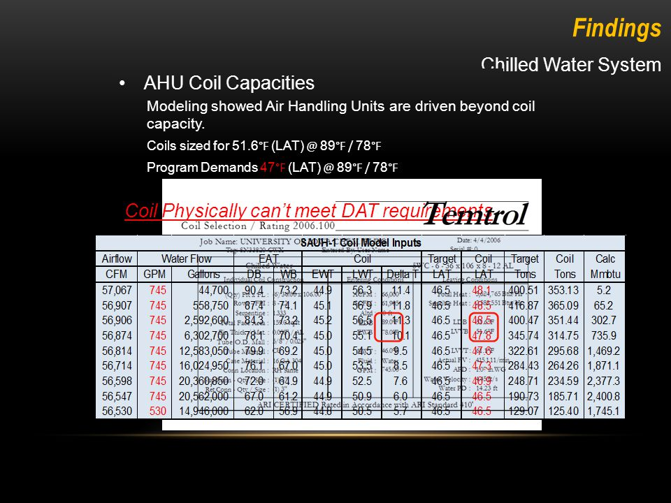 Chilled Water System Findings AHU Coil Capacities Modeling showed Air Handling Units are driven beyond coil capacity.