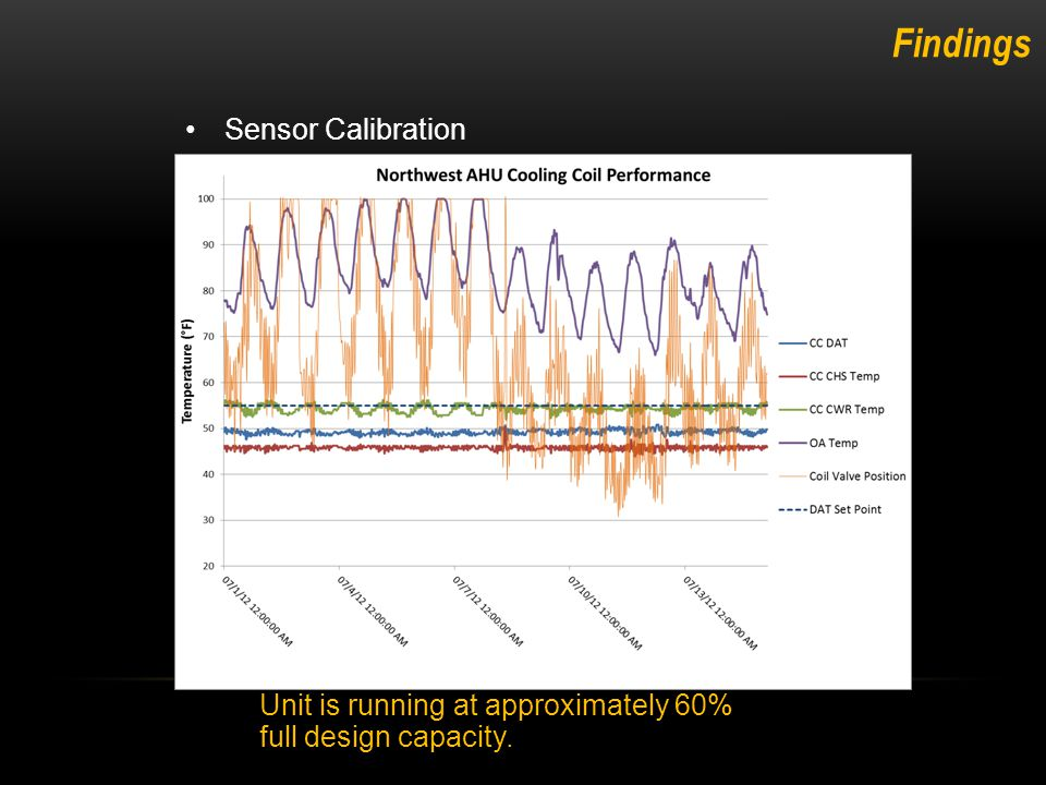 Sensor Calibration Northwest AHU chilled water valve was consistently at 100% while the discharge air temperature struggled to maintain set point.