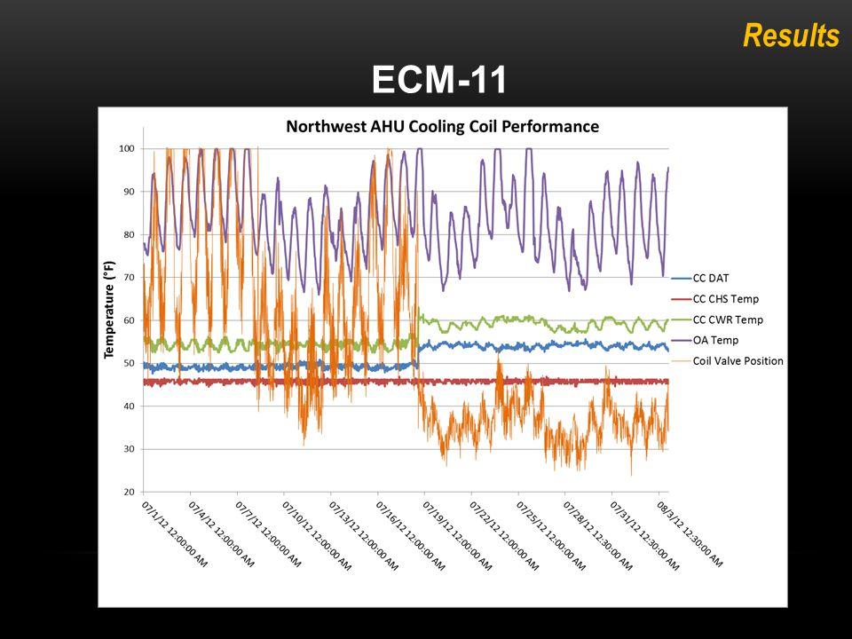 Results ECM-11