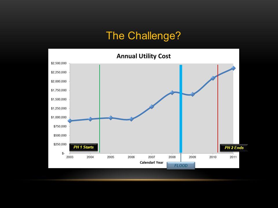 Utility & Energy Use 5,827,190 kWh 7,945,346 kWh 26% Increase