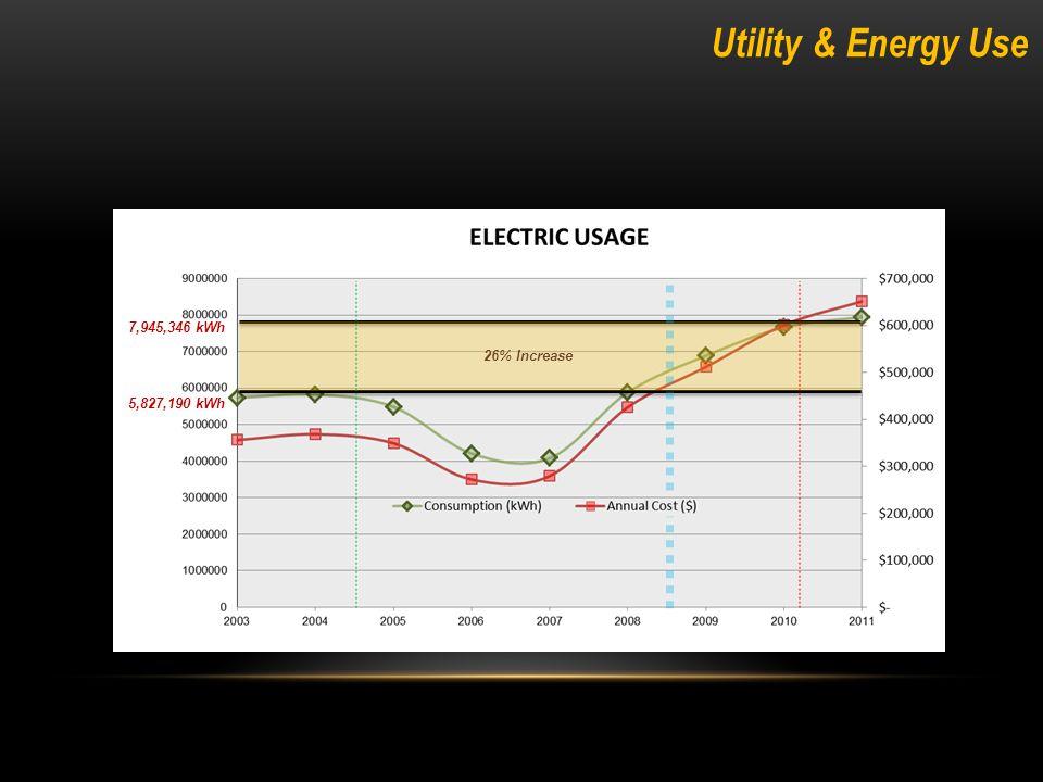 Utility & Energy Use 36,467 MMbtu 40,956 MMbtu 11% Decrease