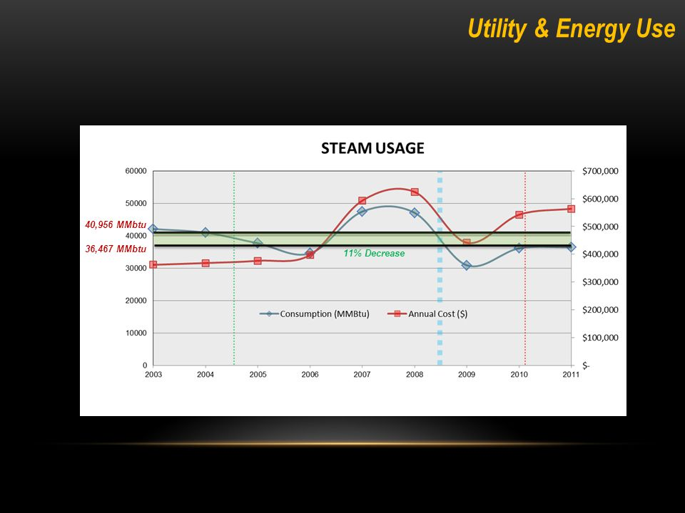 Utility & Energy Use 36,467 MMbtu 40,956 MMbtu 11% Decrease