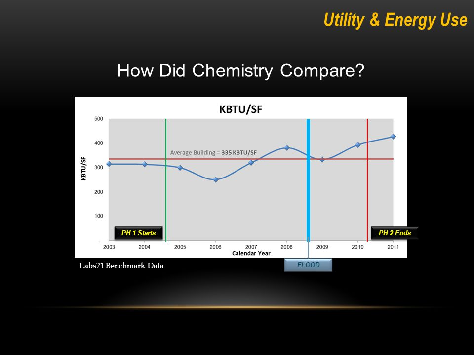 How Did Chemistry Compare PH 1 Starts PH 2 Ends FLOOD Labs21 Benchmark Data Utility & Energy Use
