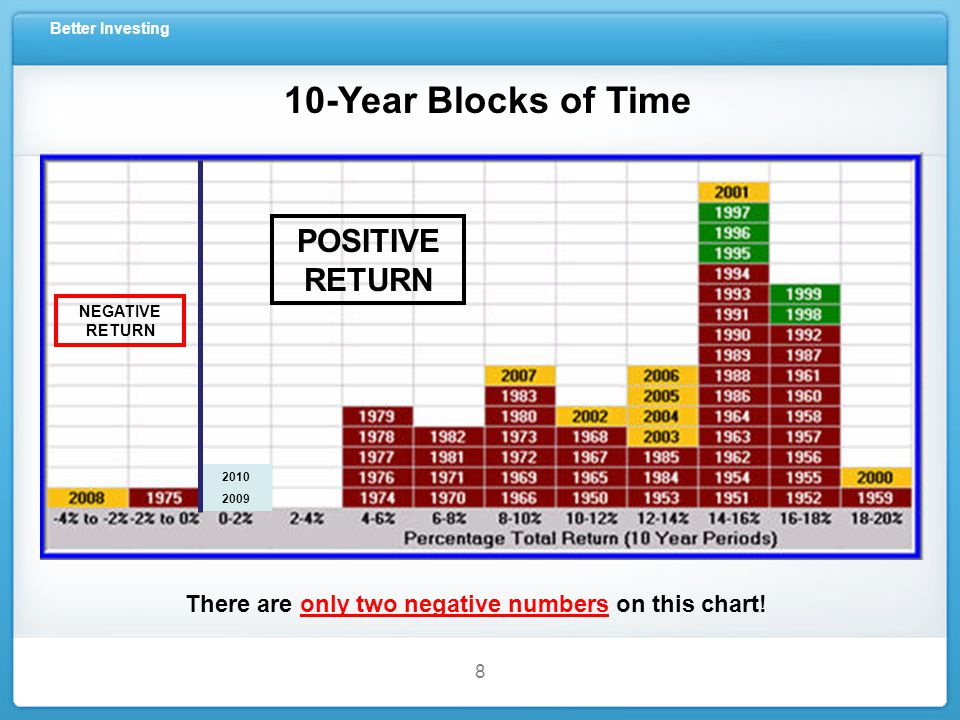 Better Investing 8 10-Year Blocks of Time There are only two negative numbers on this chart.
