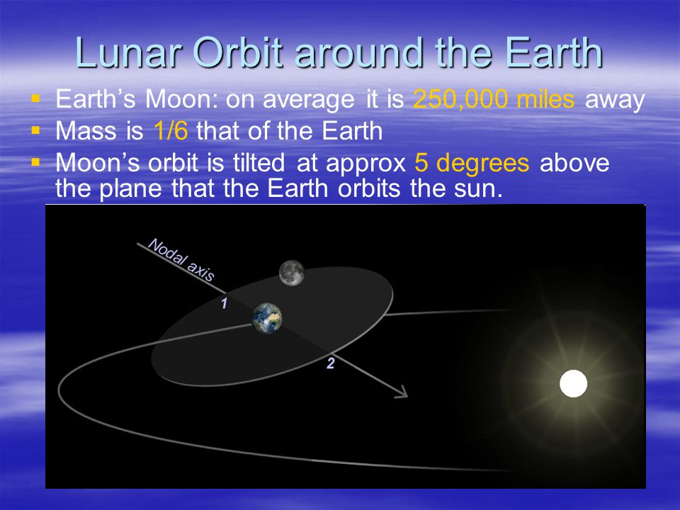 Lunar Orbit around the Earth   Earth's Moon: on average it is 250,000 miles away   Mass is 1/6 that of the Earth   Moon's orbit is tilted at approx 5 degrees above the plane that the Earth orbits the sun.