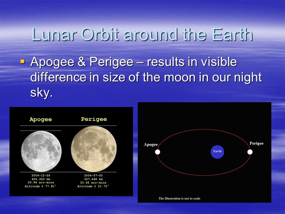  Apogee & Perigee – results in visible difference in size of the moon in our night sky.