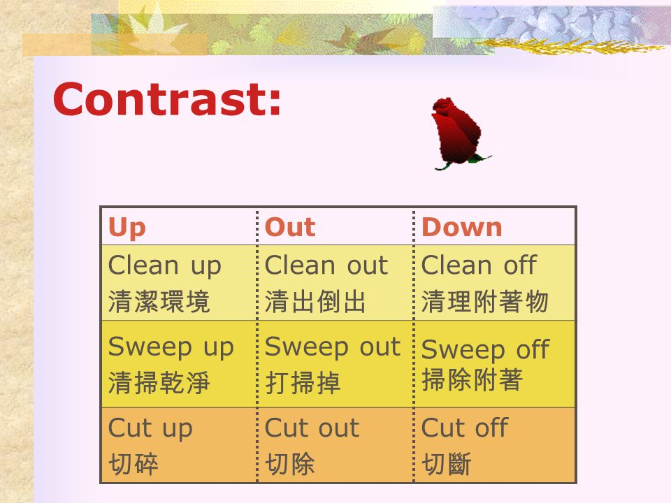 Meanings of Off & Examples: …斷:…斷:  Blow off 吹掉  Tear off 撕斷  Chew off 嚼斷 Leave:  See off 送行  Take off 起飛  Lay off 解雇  Keep off 遠離