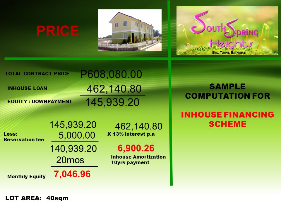 PRICE TOTAL CONTRACT PRICE LOT AREA: 40sqm P608,080.00 INHOUSE LOAN 462,140.80 EQUITY / DOWNPAYMENT 145,939.20 462,140.80 145,939.20 Less: Reservation fee 5,000.00 Monthly Equity 140,939.20 20mos 7,046.96 Inhouse Amortization 10yrs payment 6,900.26 X 13% interest p.a SAMPLE COMPUTATION FOR INHOUSE FINANCING SCHEME