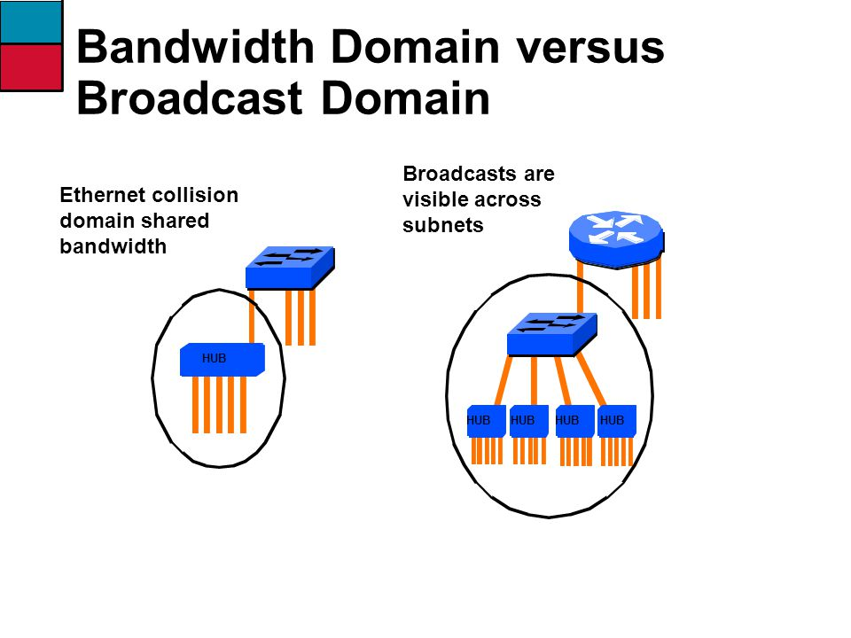 Ethernet collision domain shared bandwidth Broadcasts are visible across subnets Bandwidth Domain versus Broadcast Domain