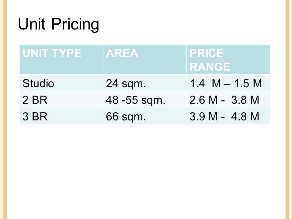 Unit Pricing UNIT TYPEAREAPRICE RANGE Studio24 sqm.1.4 M – 1.5 M 2 BR48 -55 sqm.2.6 M - 3.8 M 3 BR66 sqm.3.9 M - 4.8 M