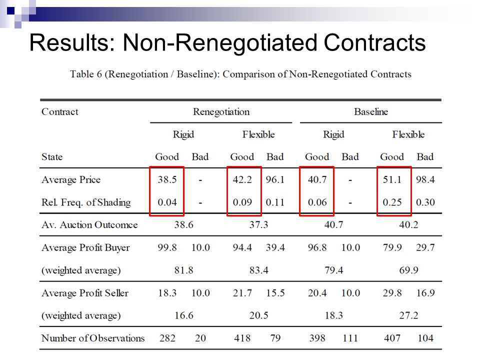 Results: Non-Renegotiated Contracts