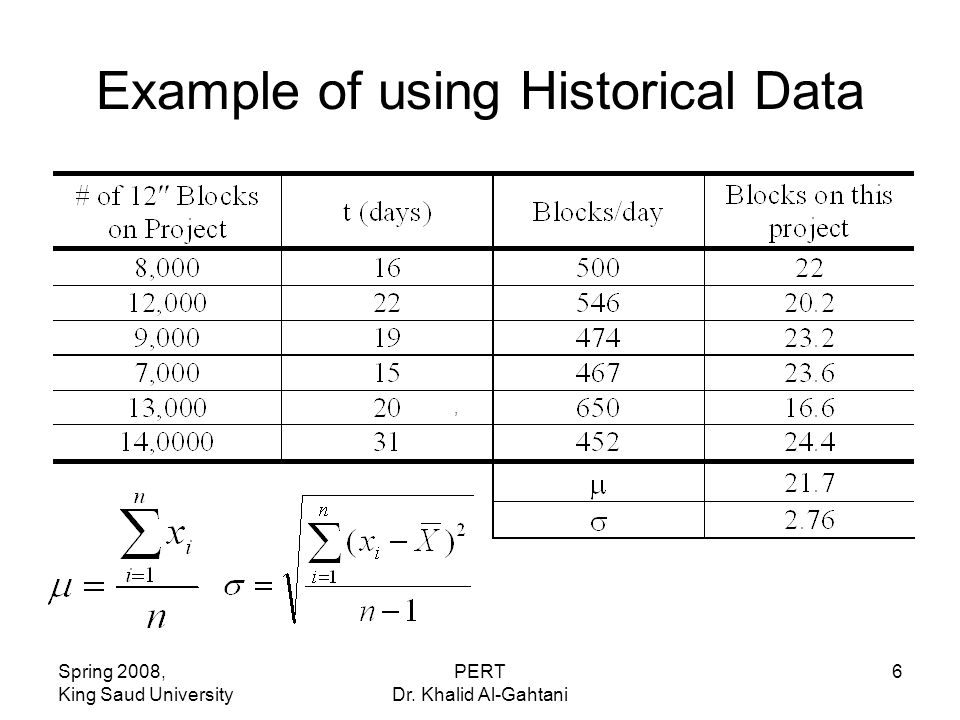 Spring 2008, King Saud University PERT Dr. Khalid Al-Gahtani 6 Example of using Historical Data,