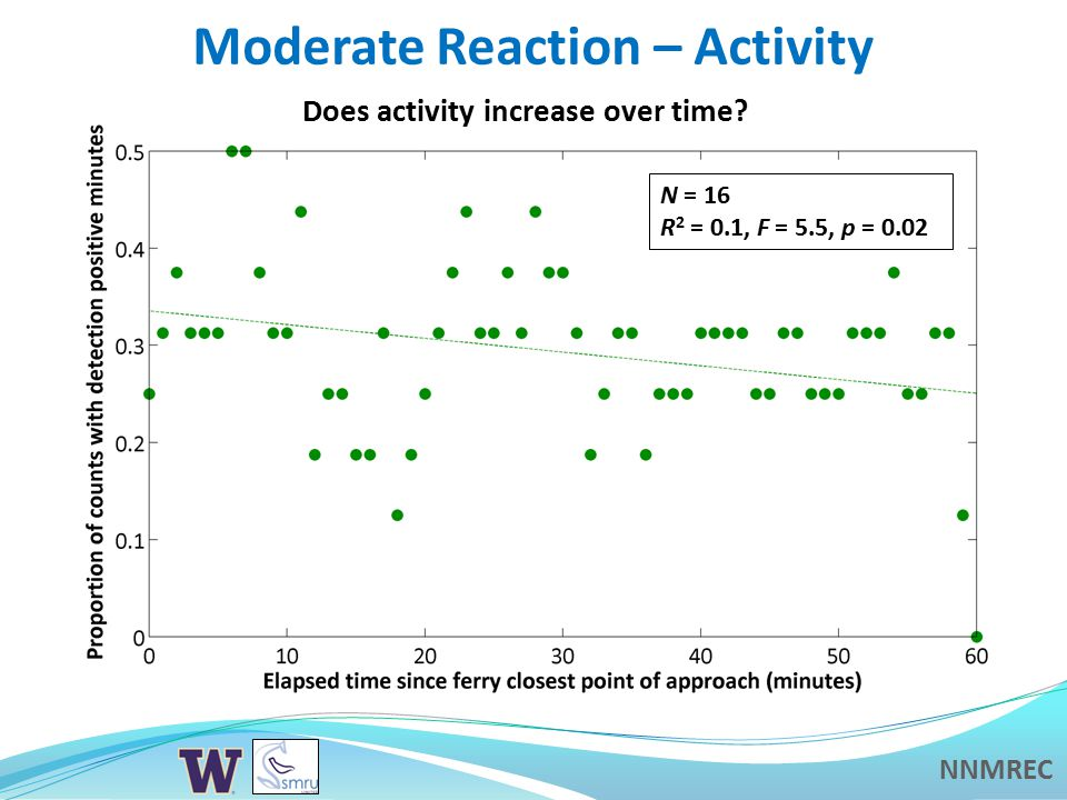 NNMREC Moderate Reaction – Activity Does activity increase over time.