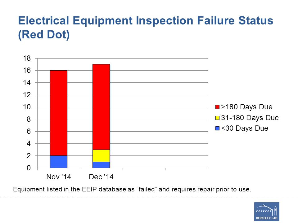 """Electrical Equipment Inspection Failure Status (Red Dot) Equipment listed in the EEIP database as """"failed"""" and requires repair prior to use."""