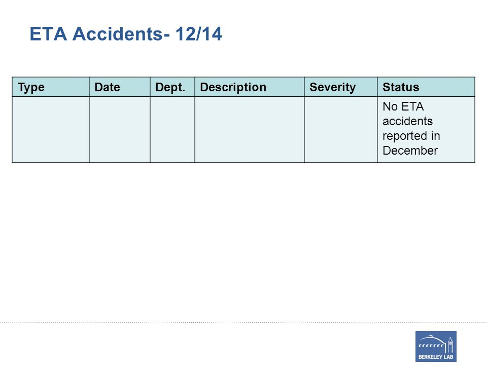ETA Accidents- 12/14 TypeDateDept.DescriptionSeverityStatus No ETA accidents reported in December