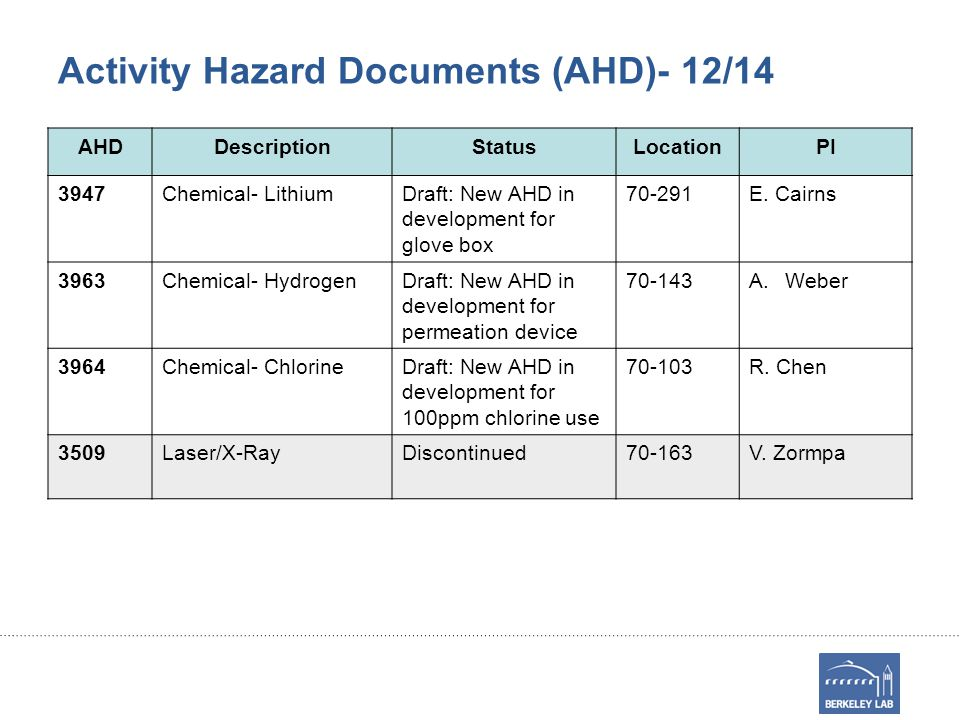 Activity Hazard Documents (AHD)- 12/14 AHDDescriptionStatusLocationPI 3947Chemical- LithiumDraft: New AHD in development for glove box 70-291E.
