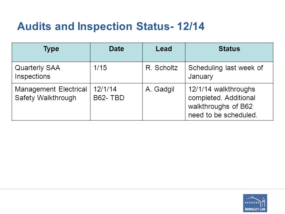 Audits and Inspection Status- 12/14 TypeDateLeadStatus Quarterly SAA Inspections 1/15R.