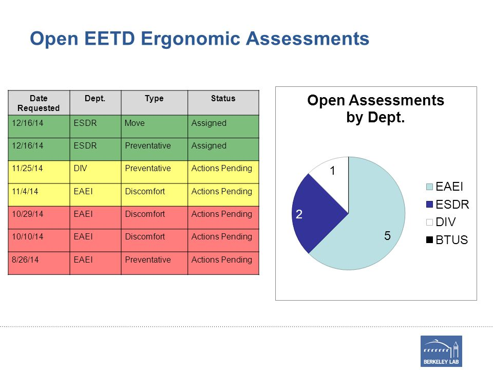 Open EETD Ergonomic Assessments Date Requested Dept.TypeStatus 12/16/14ESDRMoveAssigned 12/16/14ESDRPreventativeAssigned 11/25/14DIVPreventativeActions Pending 11/4/14EAEIDiscomfortActions Pending 10/29/14EAEIDiscomfortActions Pending 10/10/14EAEIDiscomfortActions Pending 8/26/14EAEIPreventativeActions Pending