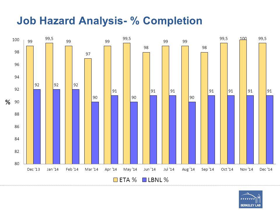 Activity Hazard Documents (AHD)- 12/14 AHDDescriptionStatusLocationPI 3947Chemical- LithiumDraft: New AHD in development for glove box 70-291E.