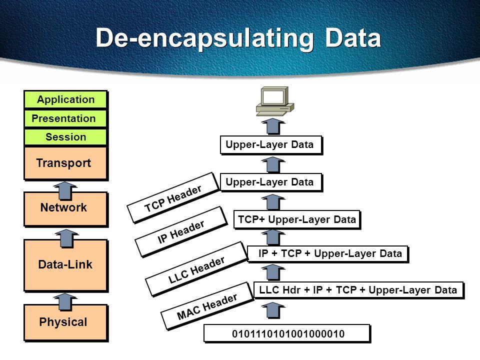 Upper-Layer Data De-encapsulating Data LLC Hdr + IP + TCP + Upper-Layer Data MAC Header IP + TCP + Upper-Layer Data LLC Header TCP+ Upper-Layer Data IP Header Upper-Layer Data TCP Header 0101110101001000010 Transport Data-Link Physical Network Presentation Application Session