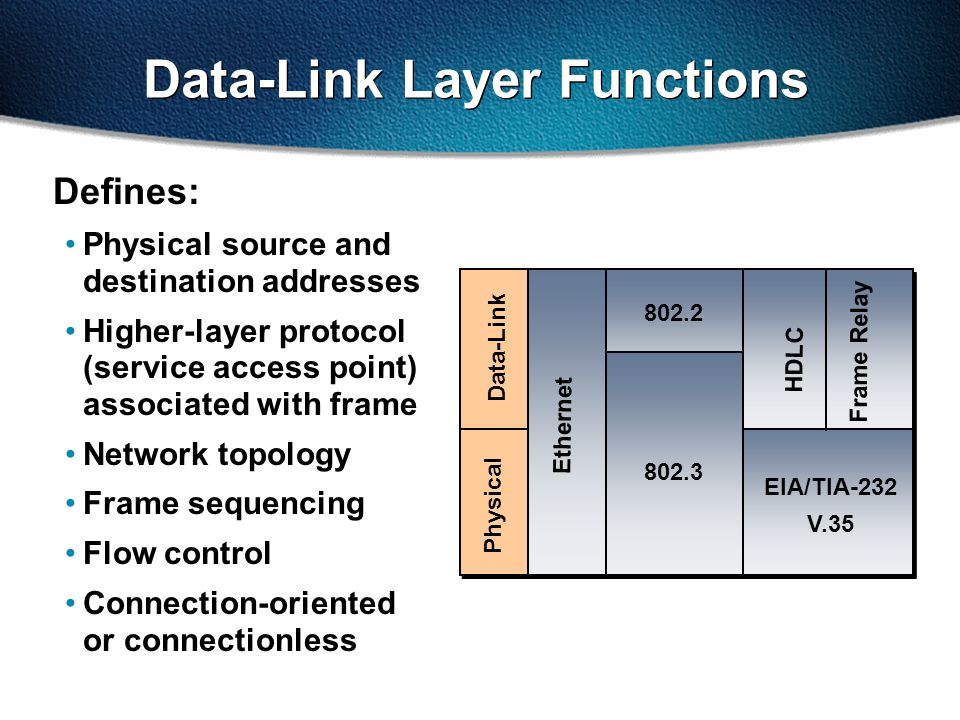 Data-Link Layer Functions Defines: Physical source and destination addresses Higher-layer protocol (service access point) associated with frame Network topology Frame sequencing Flow control Connection-oriented or connectionless Data-Link Physical EIA/TIA-232 V.35 Ethernet Frame Relay HDLC 802.2 802.3