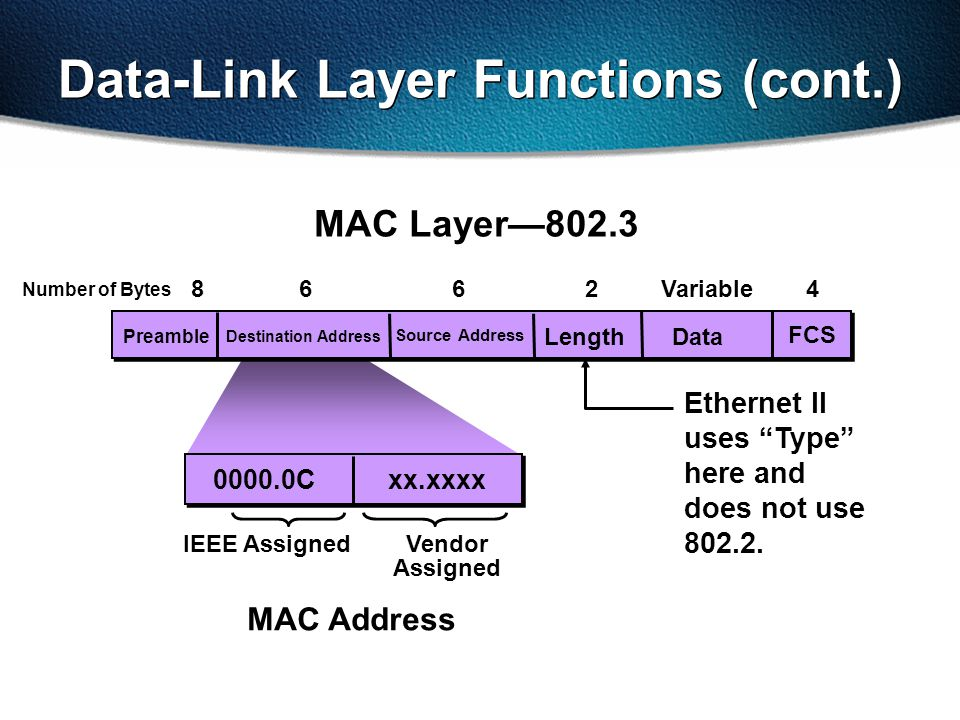 Data Source Address FCS Length Destination Address Variable2664 0000.0C xx.xxxx Vendor Assigned IEEE Assigned MAC Layer—802.3 Data-Link Layer Functions (cont.) Preamble Ethernet II uses Type here and does not use 802.2.