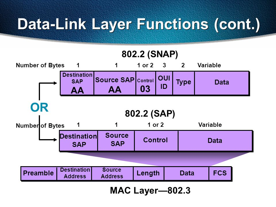 Data Destination SAP Source SAP Data Source Address FCSLength Destination Address Variable11 802.2 (SAP) MAC Layer—802.3 Data-Link Layer Functions (cont.) Control 1 or 2 32 Preamble Data Destination SAP AA Source SAP AA Variable11 802.2 (SNAP) Control 03 1 or 2 OR OUI ID Type Number of Bytes