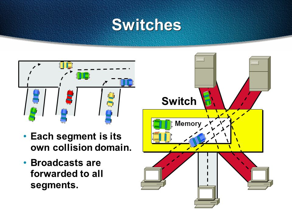 Switches Each segment is its own collision domain.